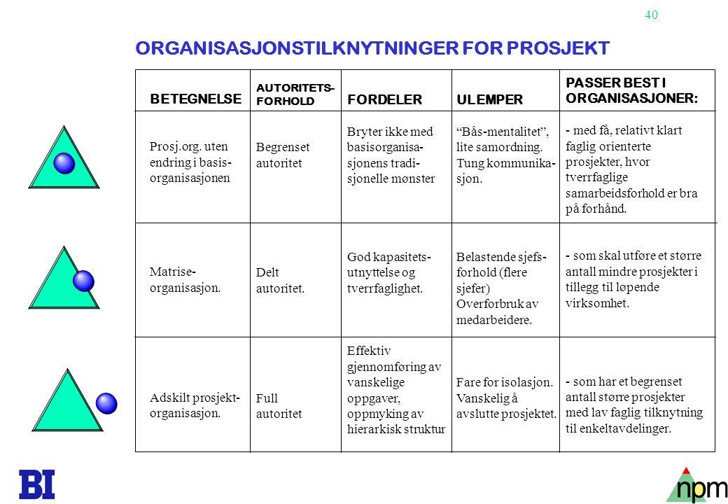 40 Copyright Tore H. Wiik BETEGNELSE Prosj.org. uten endring i basis- organisasjonen Matrise- organisasjon. Adskilt prosjekt- organisasjon. AUTORITETS