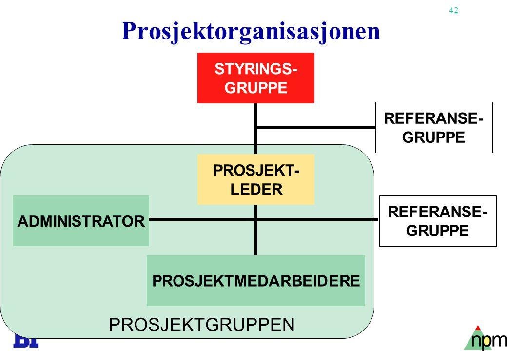 42 Copyright Tore H. Wiik Prosjektorganisasjonen REFERANSE- GRUPPE ADMINISTRATOR STYRINGS- GRUPPE PROSJEKT- LEDER PROSJEKTMEDARBEIDERE REFERANSE- GRUP