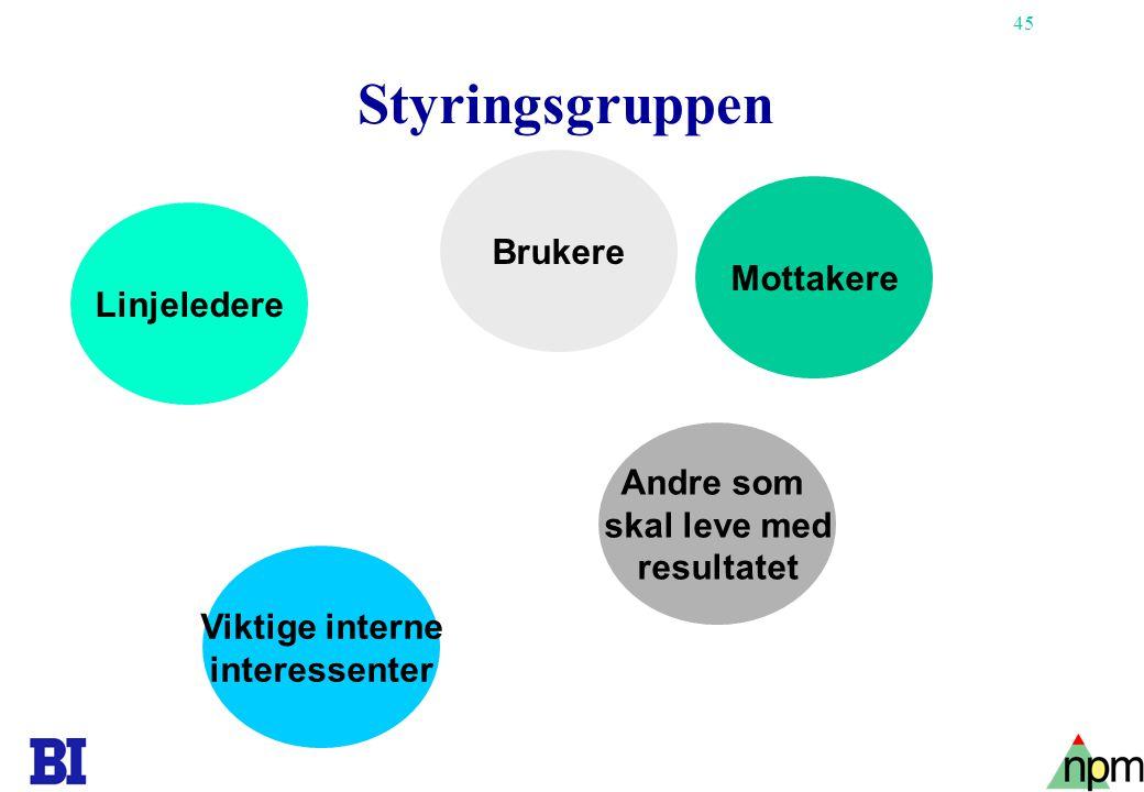 45 Copyright Tore H. Wiik Styringsgruppen Linjeledere Brukere Viktige interne interessenter Andre som skal leve med resultatet Mottakere