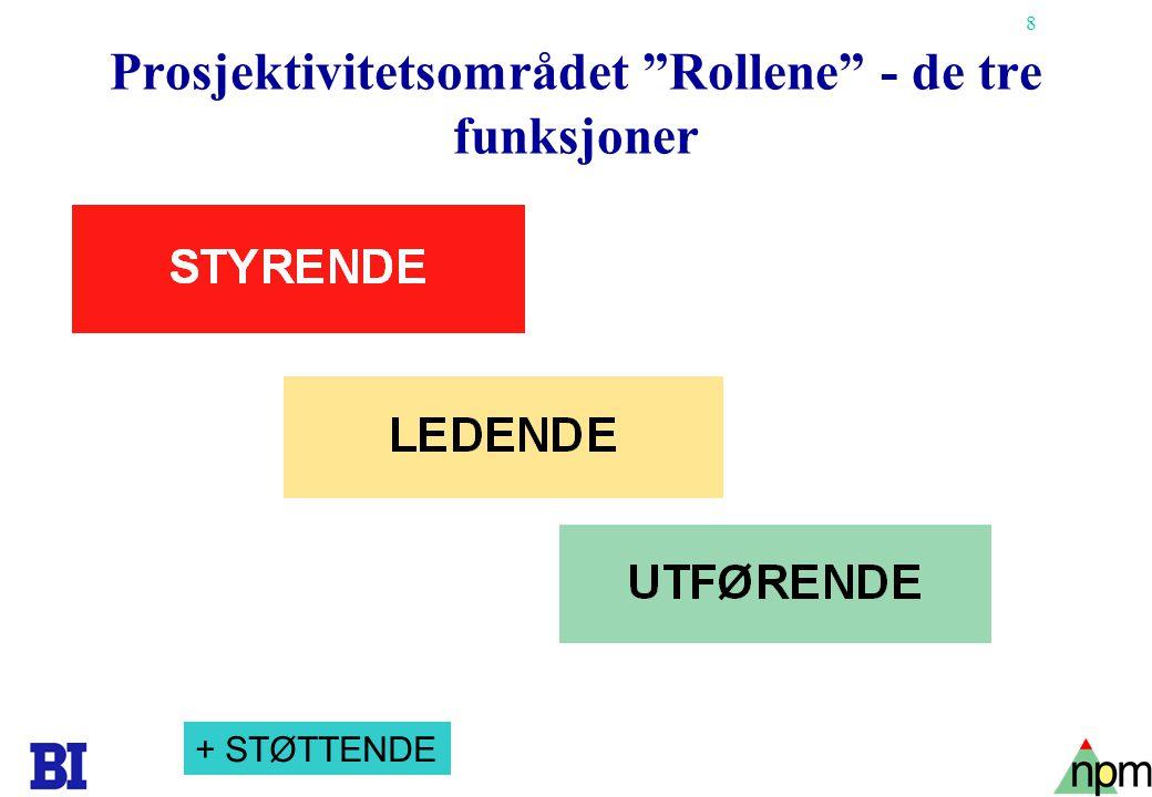 """8 Copyright Tore H. Wiik Prosjektivitetsområdet """"Rollene"""" - de tre funksjoner + STØTTENDE"""