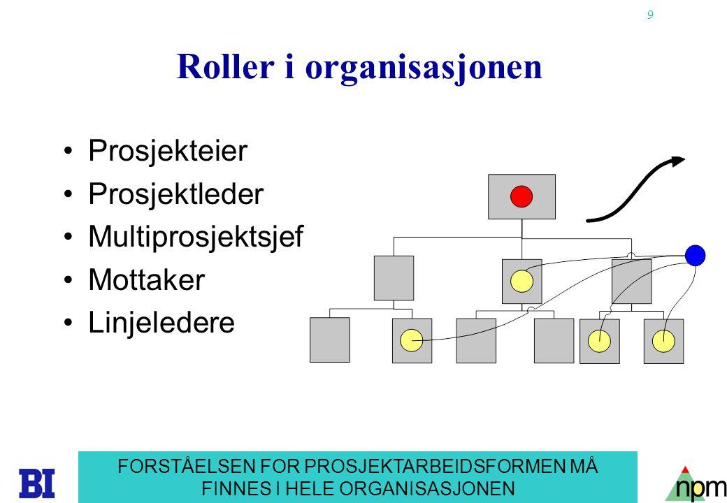 9 Copyright Tore H. Wiik Roller i organisasjonen •Prosjekteier •Prosjektleder •Multiprosjektsjef •Mottaker •Linjeledere FORSTÅELSEN FOR PROSJEKTARBEID