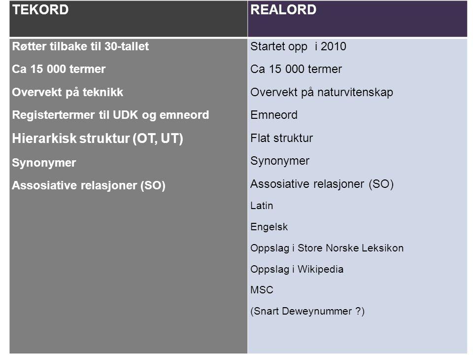 TEKORDREALORD Røtter tilbake til 30-tallet Ca 15 000 termer Overvekt på teknikk Registertermer til UDK og emneord Hierarkisk struktur (OT, UT) Synonym