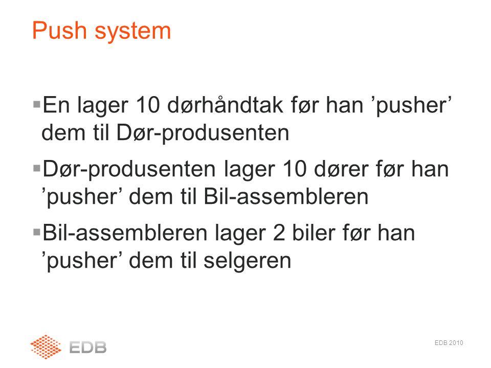  En lager 10 dørhåndtak før han 'pusher' dem til Dør-produsenten  Dør-produsenten lager 10 dører før han 'pusher' dem til Bil-assembleren  Bil-assembleren lager 2 biler før han 'pusher' dem til selgeren Push system EDB 2010