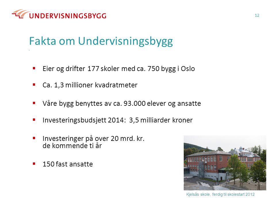 Fakta om Undervisningsbygg -  Eier og drifter 177 skoler med ca. 750 bygg i Oslo  Ca. 1,3 millioner kvadratmeter  Våre bygg benyttes av ca. 93.000
