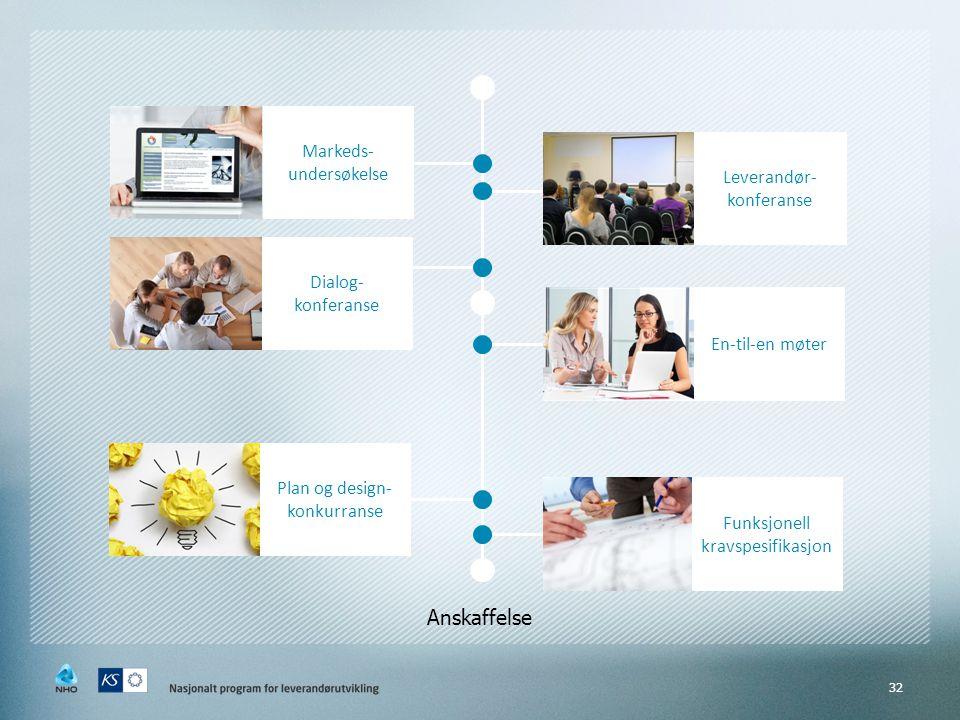 32 Markeds- undersøkelse Leverandør- konferanse En-til-en møter Dialog- konferanse Plan og design- konkurranse Funksjonell kravspesifikasjon Anskaffel