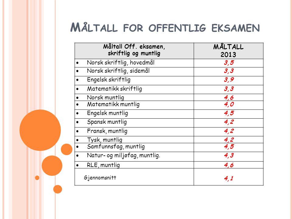 M ÅLTALL FOR OFFENTLIG EKSAMEN Måltall Off. eksamen, skriftlig og muntlig MÅLTALL 2013  Norsk skriftlig, hovedmål3,5  Norsk skriftlig, sidemål3,3 