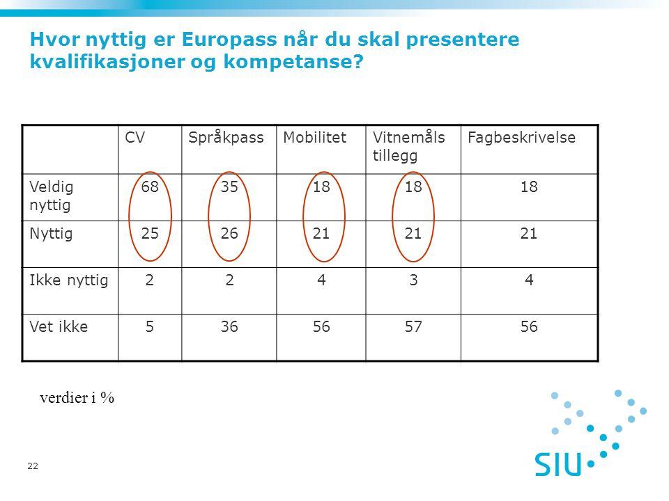 22 Hvor nyttig er Europass når du skal presentere kvalifikasjoner og kompetanse.