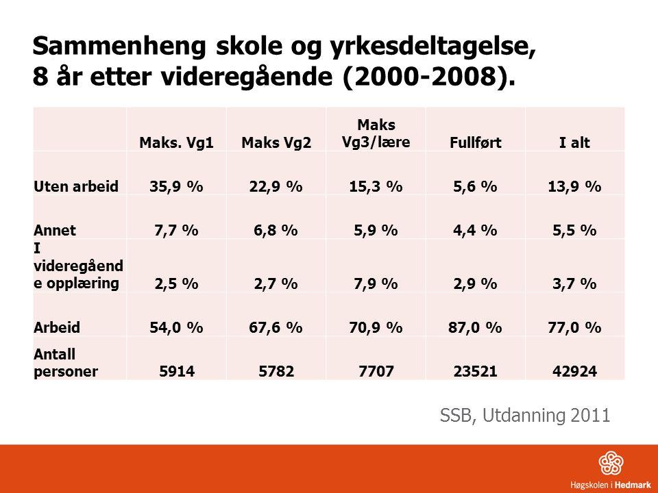 Maks. Vg1Maks Vg2 Maks Vg3/læreFullførtI alt Uten arbeid35,9 %22,9 %15,3 %5,6 %13,9 % Annet7,7 %6,8 %5,9 %4,4 %5,5 % I videregåend e opplæring2,5 %2,7
