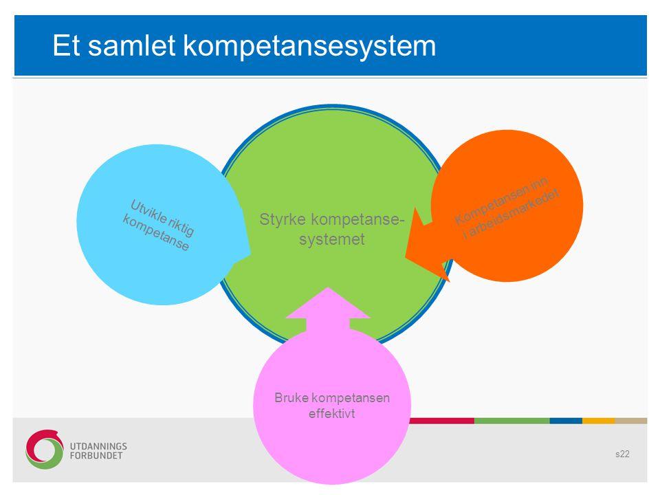 s22 Styrke kompetanse- systemet Kompetansen inn i arbeidsmarkedet Bruke kompetansen effektivt Utvikle riktig kompetanse Et samlet kompetansesystem