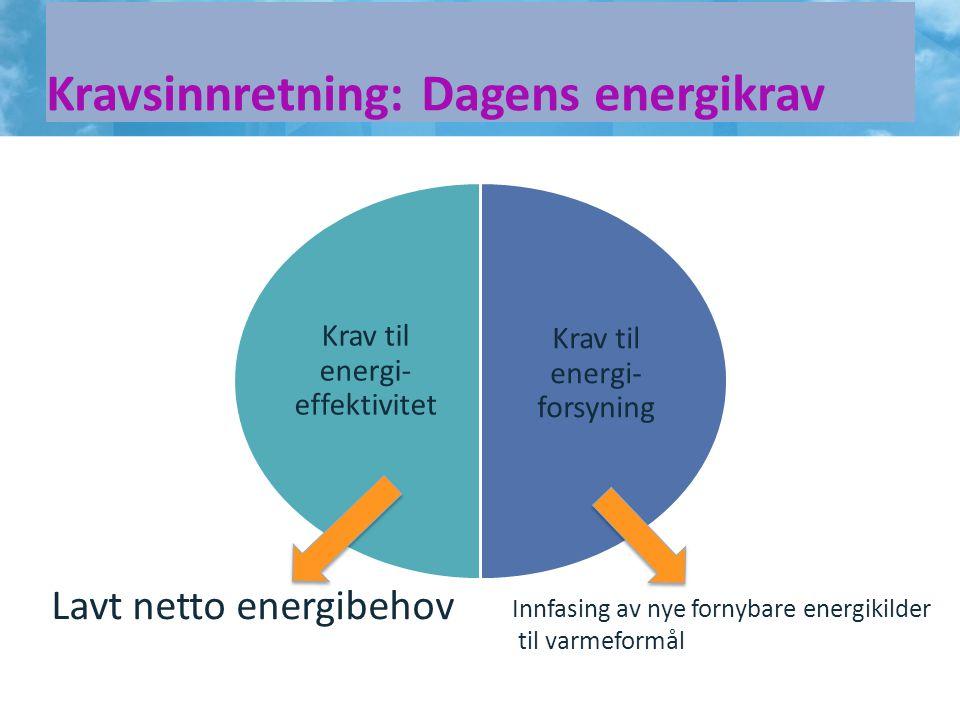 Kravsinnretning: Dagens energikrav14 Krav til energi- forsyning Krav til energi- effektivitet Lavt netto energibehov Innfasing av nye fornybare energi