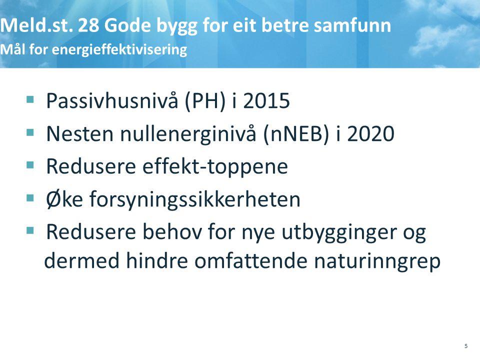 Meld.st. 28 Gode bygg for eit betre samfunn Mål for energieffektivisering  Passivhusnivå (PH) i 2015  Nesten nullenerginivå (nNEB) i 2020  Redusere