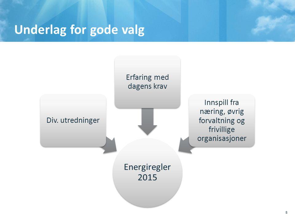 Underlag for gode valg Energiregler 2015 Div. utredninger Erfaring med dagens krav Innspill fra næring, øvrig forvaltning og frivillige organisasjoner