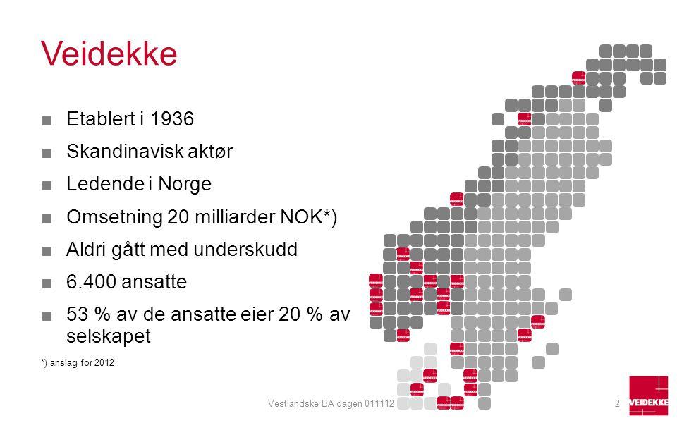 Veidekke ■Etablert i 1936 ■Skandinavisk aktør ■Ledende i Norge ■Omsetning 20 milliarder NOK*) ■Aldri gått med underskudd ■6.400 ansatte ■53 % av de an