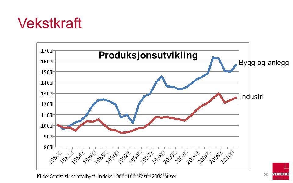 Vekstkraft Produksjonsutvikling Kilde: Statistisk sentralbyrå. Indeks 1980=100. Faste 2005-priser Bygg og anlegg Industri 20Vestlandske BA dagen 01111