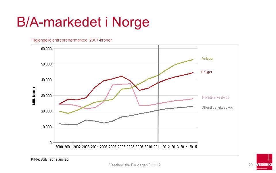 B/A-markedet i Norge Tilgjengelig entreprenørmarked, 2007-kroner Kilde: SSB, egne anslag 29Vestlandske BA dagen 011112
