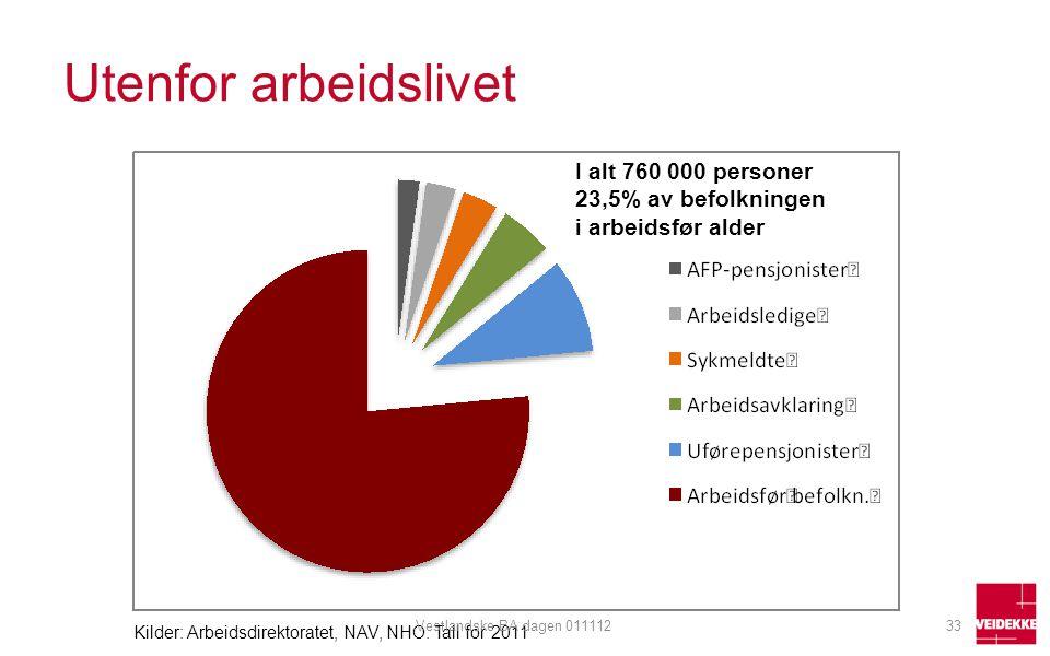 Utenfor arbeidslivet I alt 760 000 personer 23,5% av befolkningen i arbeidsfør alder Kilder: Arbeidsdirektoratet, NAV, NHO. Tall for 2011 33Vestlandsk