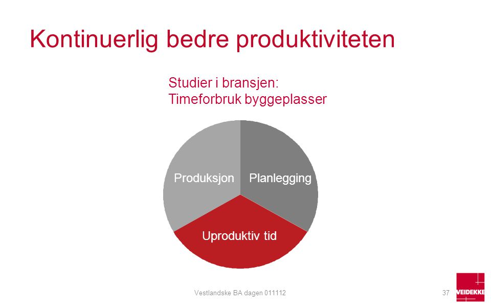 Kontinuerlig bedre produktiviteten Vestlandske BA dagen 01111237 Produksjon Planlegging Uproduktiv tid Studier i bransjen: Timeforbruk byggeplasser