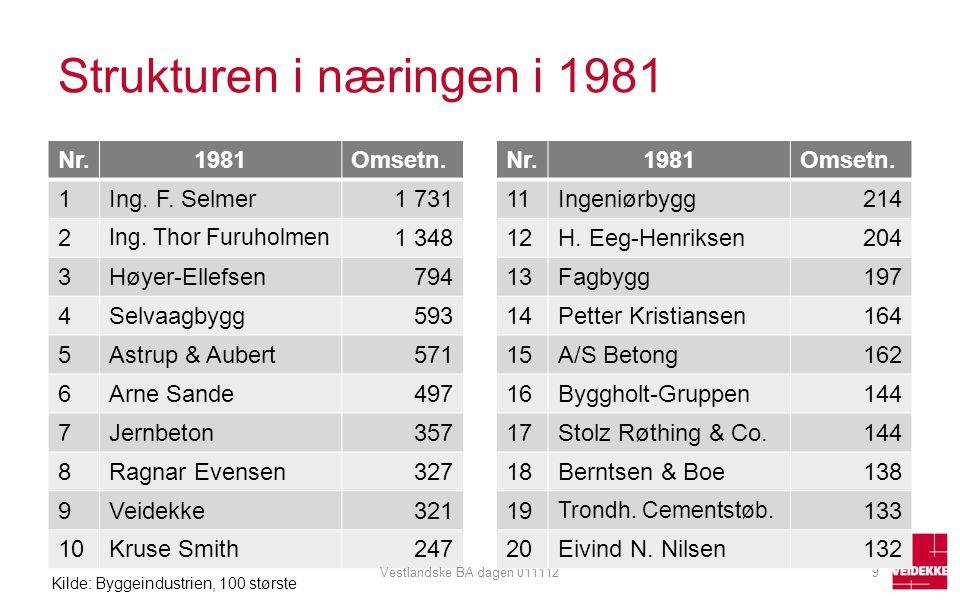 Strukturen i næringen i 1981 Nr.1981Omsetn. 1Ing. F. Selmer1 731 2 Ing. Thor Furuholmen 1 348 3Høyer-Ellefsen794 4Selvaagbygg593 5Astrup & Aubert571 6
