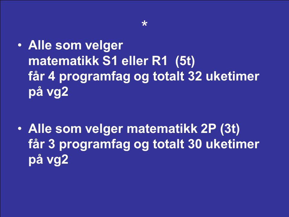 Realfag – med justering av fagoppsett VG3Internasjonal engelsk IKT 2Biologi 2 VG2Matematikk R1 IKT 1Biologi 1Nærings- livs- økonomi