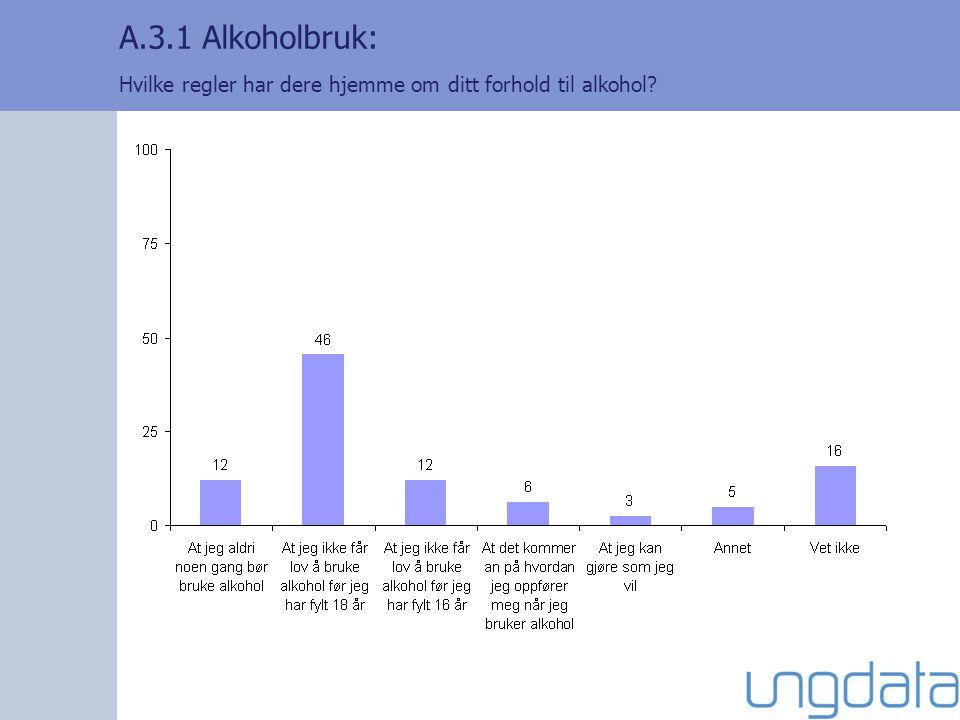 A.3.1 Alkoholbruk: Hvilke regler har dere hjemme om ditt forhold til alkohol?