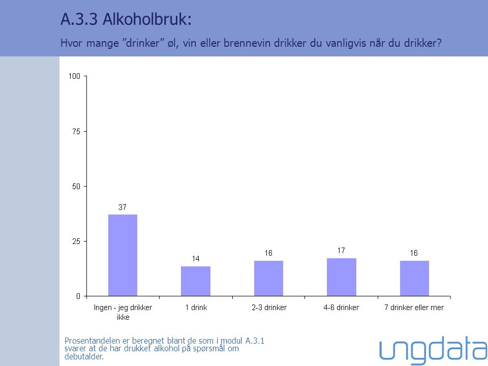 A.3.3 Alkoholbruk: Hvor mange drinker øl, vin eller brennevin drikker du vanligvis når du drikker.