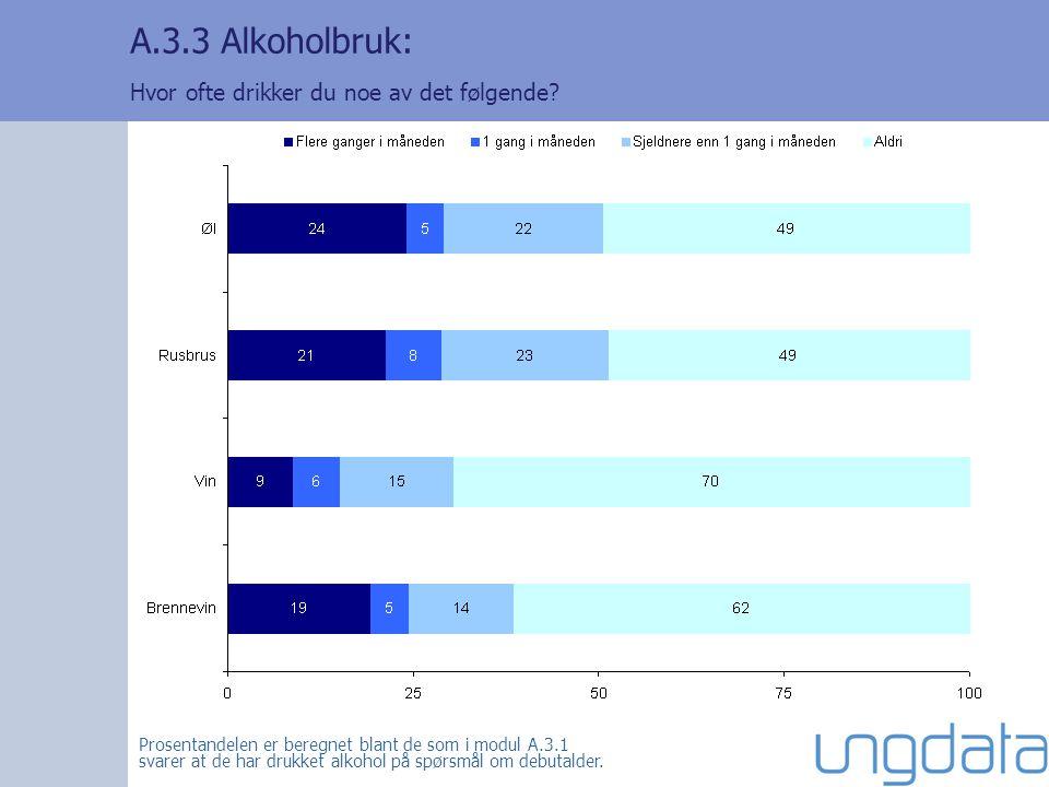 A.3.3 Alkoholbruk: Hvor ofte drikker du noe av det følgende.