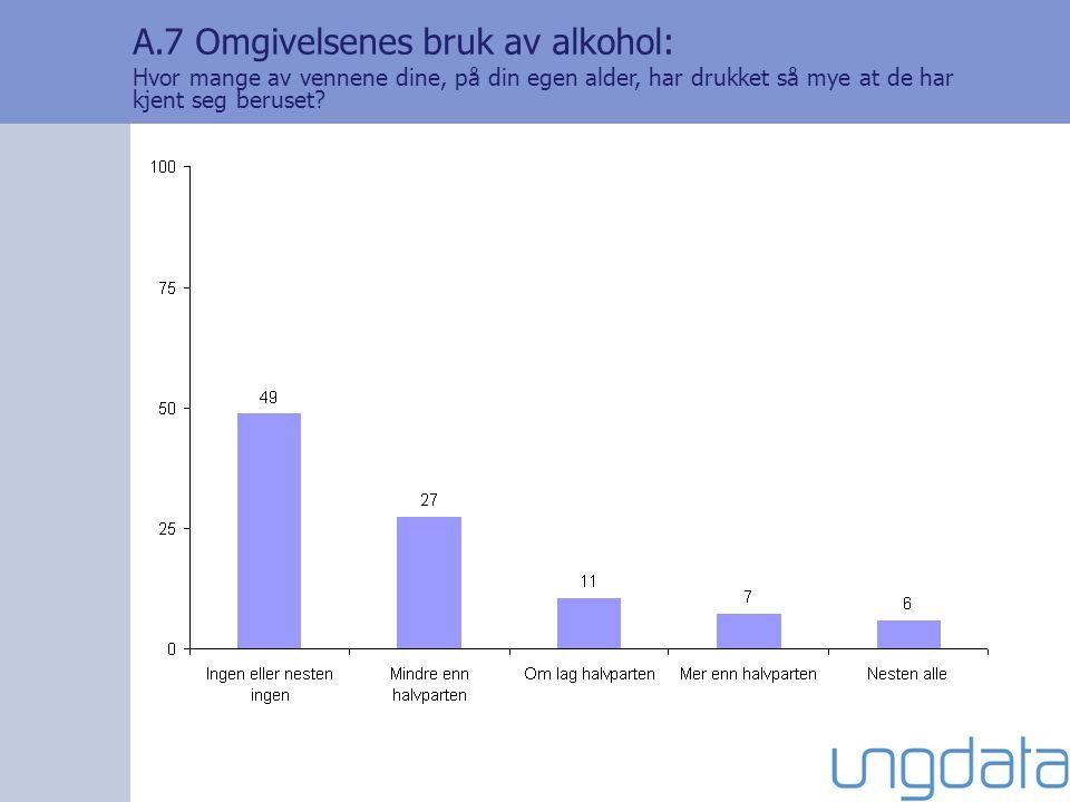 A.7 Omgivelsenes bruk av alkohol: Hvor mange av vennene dine, på din egen alder, har drukket så mye at de har kjent seg beruset?