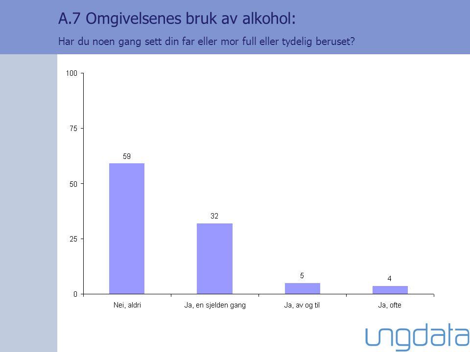 A.7 Omgivelsenes bruk av alkohol: Har du noen gang sett din far eller mor full eller tydelig beruset