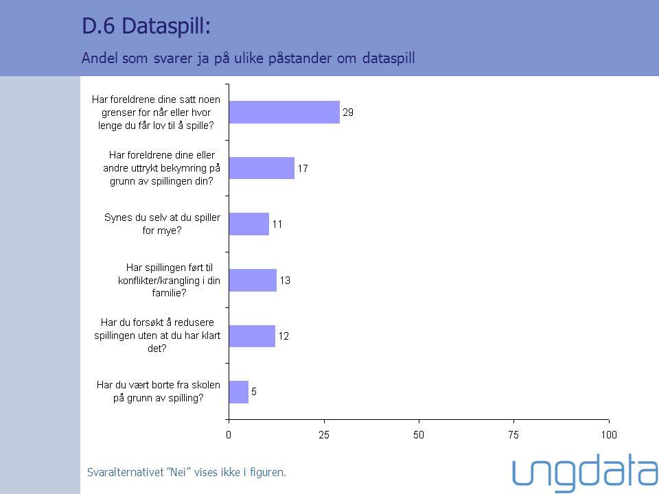 D.6 Dataspill: Andel som svarer ja på ulike påstander om dataspill Svaralternativet Nei vises ikke i figuren.