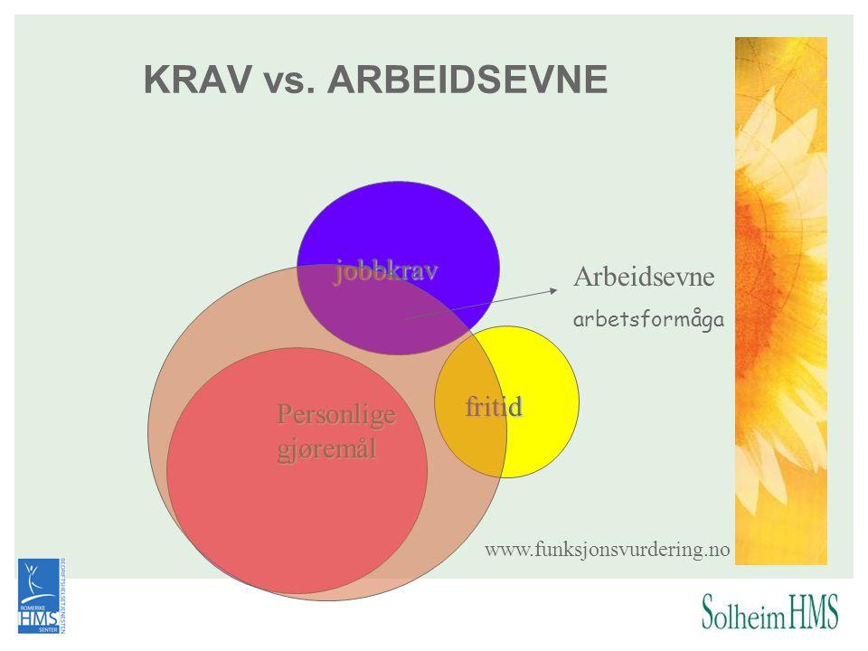 KRAV vs. ARBEIDSEVNE jobbkrav fritid Personlige gjøremål www.funksjonsvurdering.no