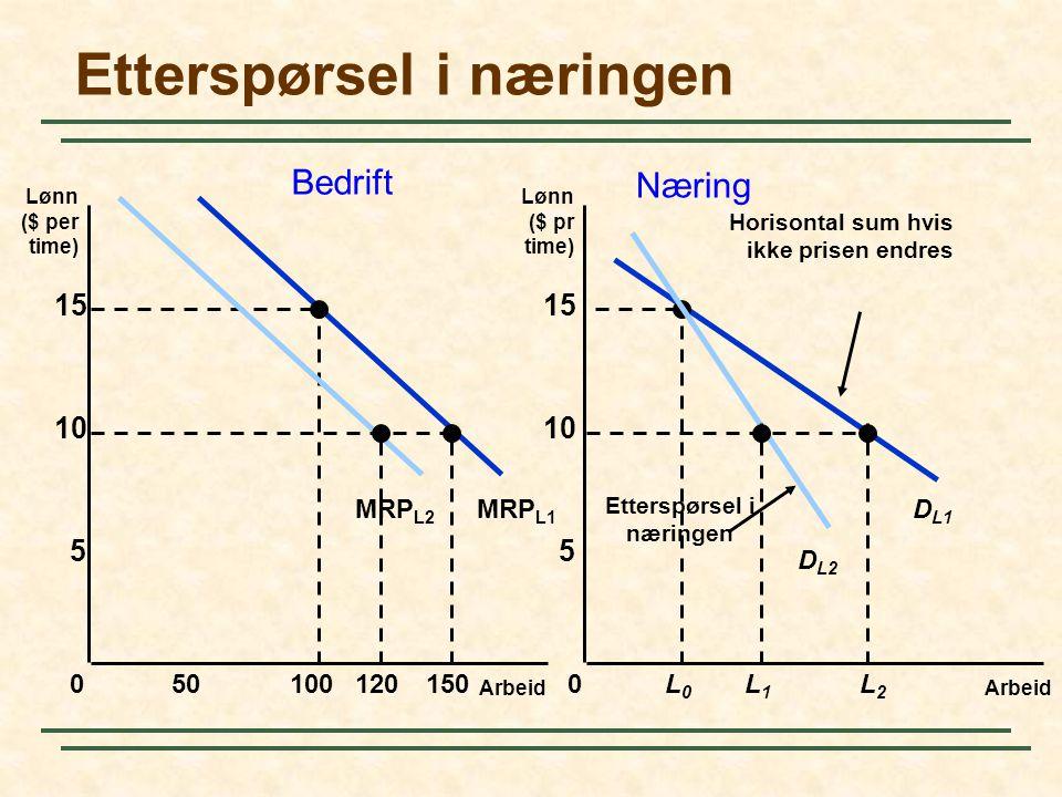 MRP L1 Etterspørsel i næringen Arbeid Lønn ($ per time) Lønn ($ pr time) 0 5 10 15 0 5 10 15 50100150L0L0 L2L2 D L1 Horisontal sum hvis ikke prisen en