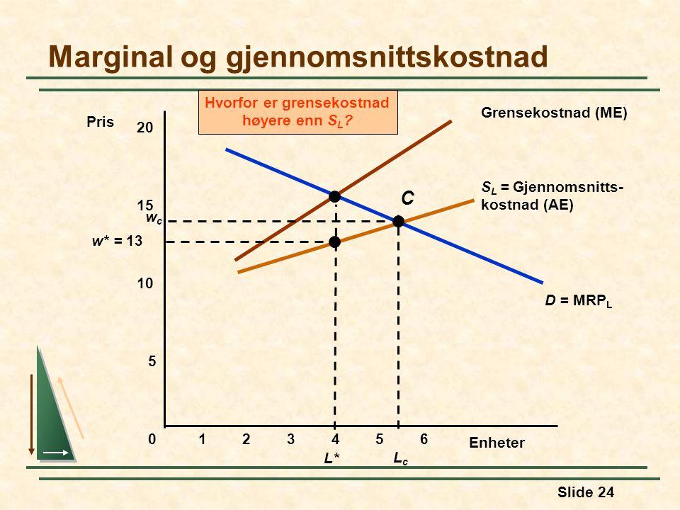 Slide 24 S L = Gjennomsnitts- kostnad (AE) Grensekostnad (ME) Hvorfor er grensekostnad høyere enn S L ? D = MRP L Marginal og gjennomsnittskostnad Enh