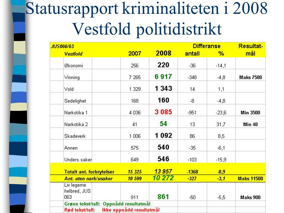 Statusrapport kriminaliteten i 2008 Vestfold politidistrikt