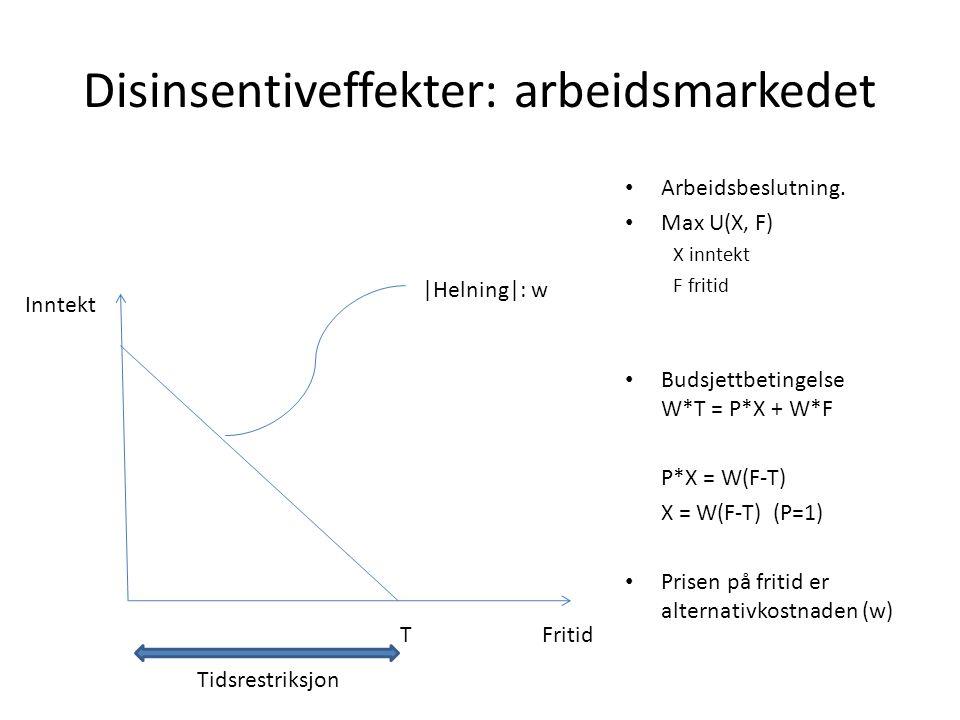 Disinsentiveffekter: arbeidsmarkedet • Arbeidsbeslutning. • Max U(X, F) X inntekt F fritid • Budsjettbetingelse W*T = P*X + W*F P*X = W(F-T) X = W(F-T