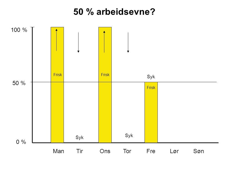 ManTirOnsTor FreLør Søn 100 % 50 % 0 % 50 % arbeidsevne? Frisk Syk