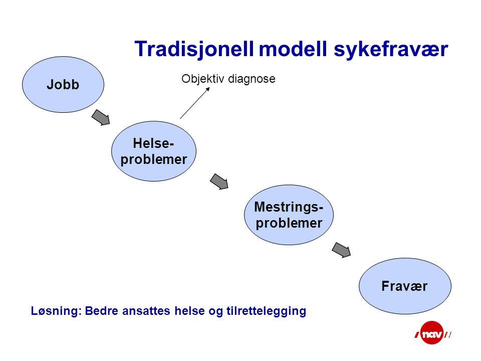Jobb Helse- problemer Mestrings- problemer Fravær Tradisjonell modell sykefravær Løsning: Bedre ansattes helse og tilrettelegging Objektiv diagnose