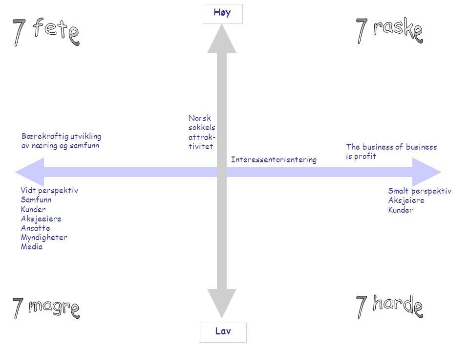 Norsk sokkels attrak- tivitet Høy Lav Interessentorientering Bærekraftig utvikling av næring og samfunn The business of business is profit Vidt perspe