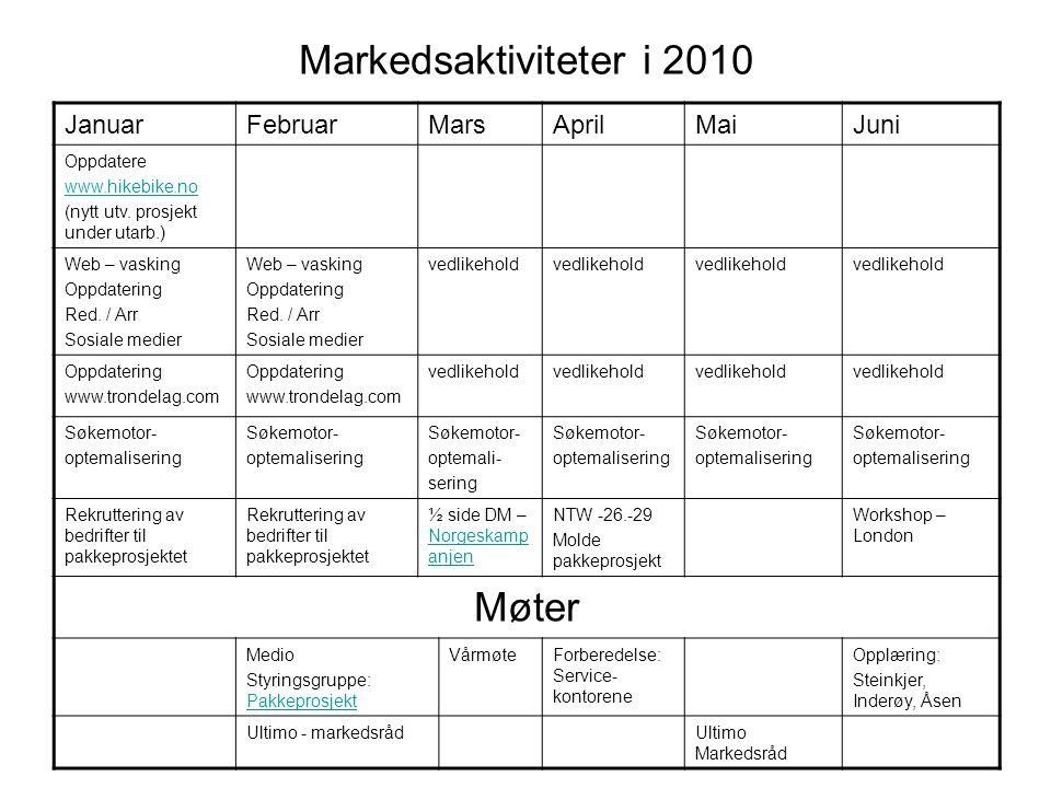 Markedsaktiviteter i 2010 JanuarFebruarMarsAprilMaiJuni Oppdatere www.hikebike.no (nytt utv. prosjekt under utarb.) Web – vasking Oppdatering Red. / A