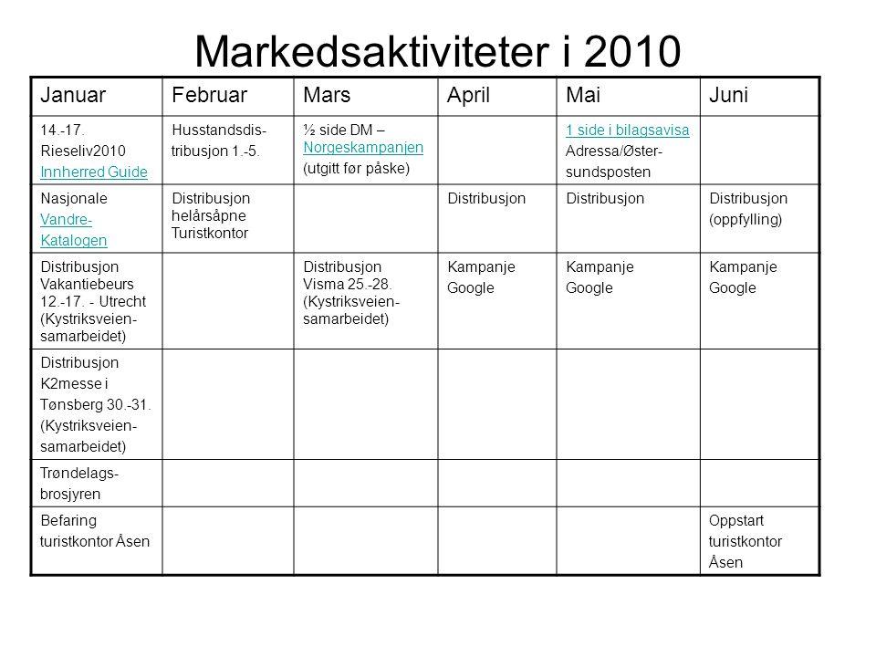Markedsaktiviteter i 2010 JanuarFebruarMarsAprilMaiJuni 14.-17. Rieseliv2010 Innherred Guide Husstandsdis- tribusjon 1.-5. ½ side DM – Norgeskampanjen