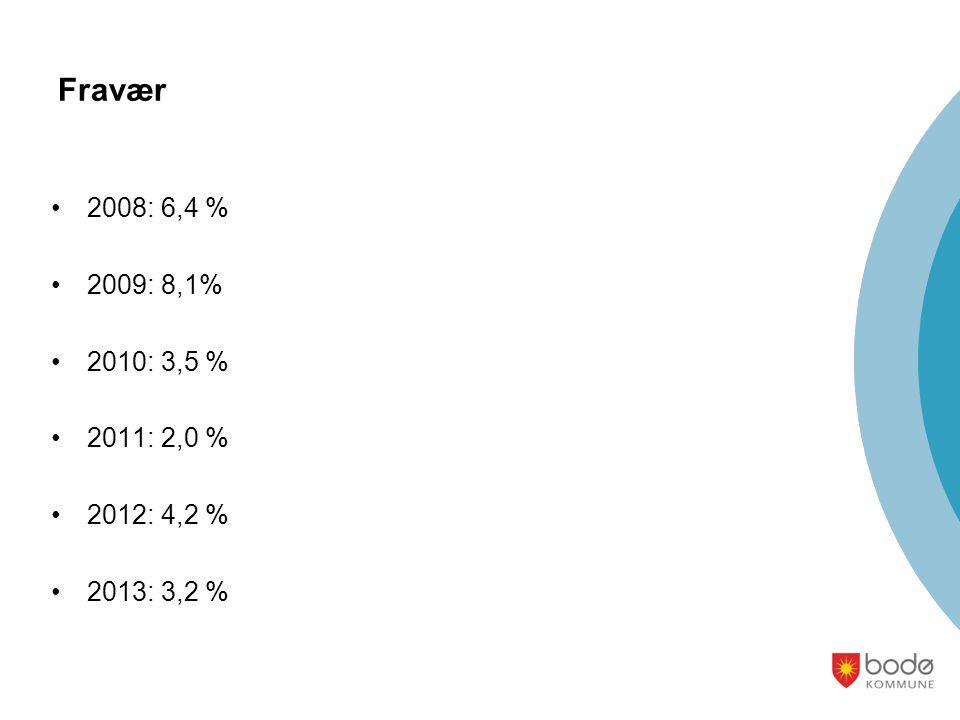 Fravær •2008: 6,4 % •2009: 8,1% •2010: 3,5 % •2011: 2,0 % •2012: 4,2 % •2013: 3,2 %