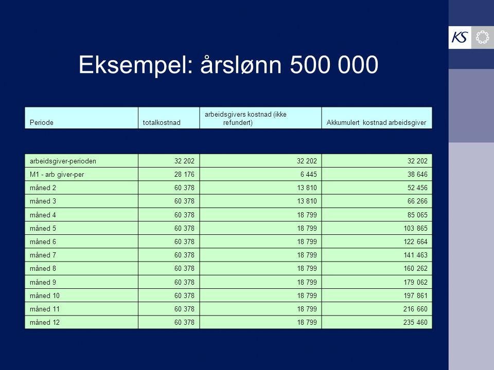 Eksempel: årslønn 500 000 Periodetotalkostnad arbeidsgivers kostnad (ikke refundert)Akkumulert kostnad arbeidsgiver arbeidsgiver-perioden32 202 M1 - a