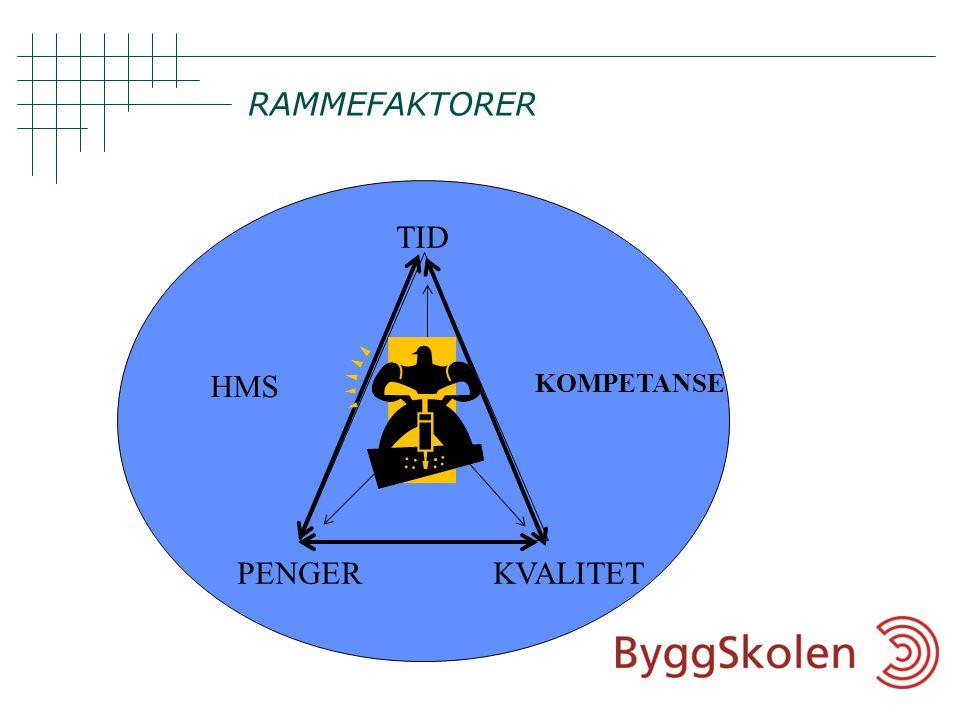 RAMMEFAKTORER TID KVALITET PENGER HMS KOMPETANSE
