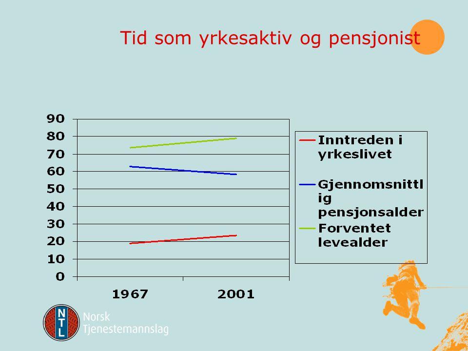 Manglende samsvar mellom ambisjoner og ressurser •Økende andel eldre og uføre i befolkningen •Medisinske fremskritt, nye og dyrere behandlingsmetoder •Økte offentlige utgifter •Og lavere skatt ??