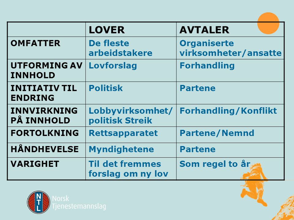 EU lovgiving (Direktiv) Norsk lovgiving AvtaleverkArbeidsavtale Individuelle lønns- og arbeidsvilkår Administrative bestemmelser