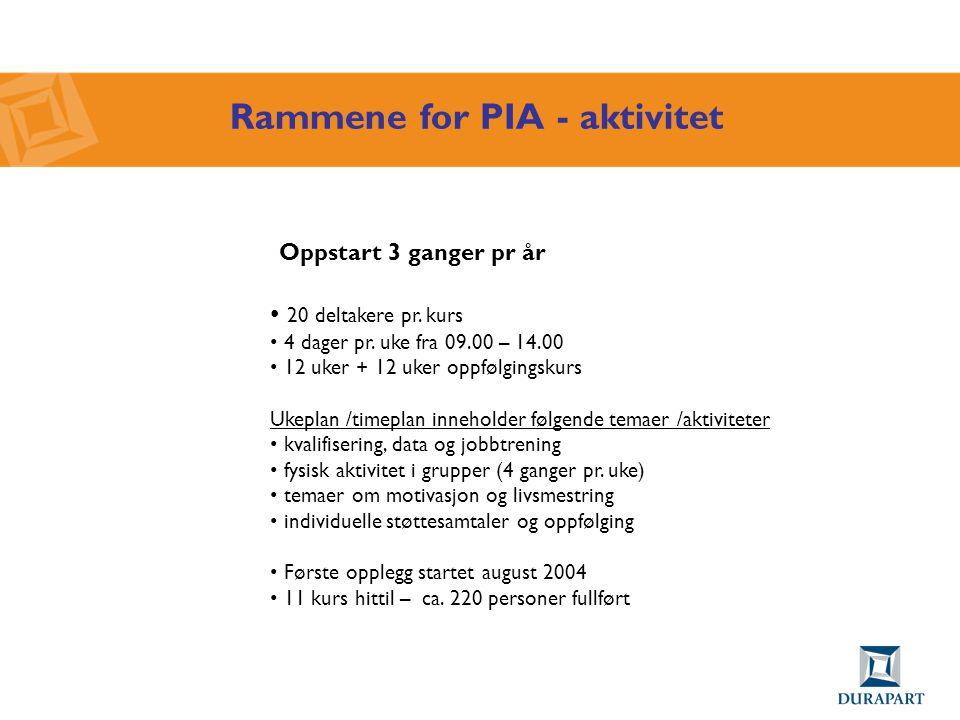 Rammene for PIA - aktivitet Oppstart 3 ganger pr år • 20 deltakere pr. kurs • 4 dager pr. uke fra 09.00 – 14.00 • 12 uker + 12 uker oppfølgingskurs Uk