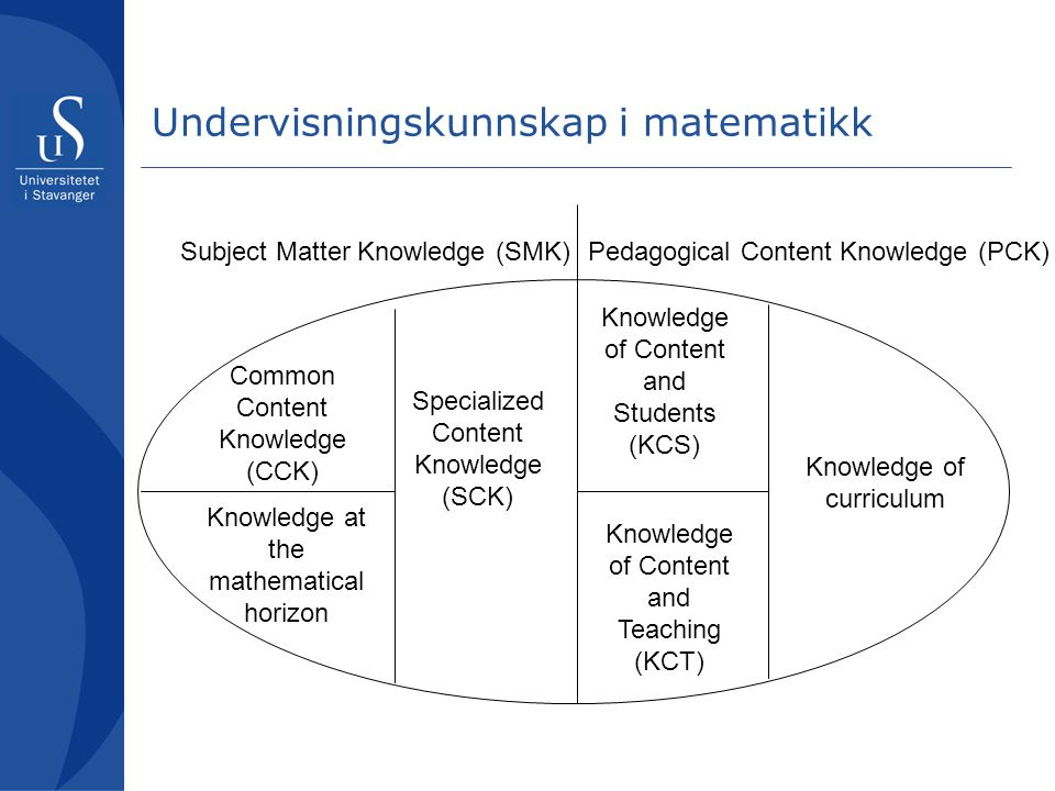 Undervisningskunnskap i matematikk Subject Matter Knowledge (SMK)Pedagogical Content Knowledge (PCK) Knowledge of curriculum Knowledge of Content and