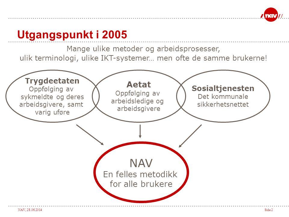 NAV, 28.06.2014Side 2 Utgangspunkt i 2005 Mange ulike metoder og arbeidsprosesser, ulik terminologi, ulike IKT-systemer… men ofte de samme brukerne! A