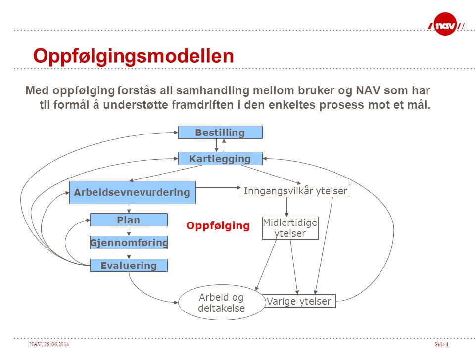 NAV, 28.06.2014Side 4 Med oppfølging forstås all samhandling mellom bruker og NAV som har til formål å understøtte framdriften i den enkeltes prosess