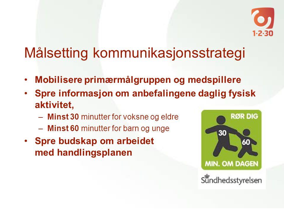 Målsetting kommunikasjonsstrategi •Mobilisere primærmålgruppen og medspillere •Spre informasjon om anbefalingene daglig fysisk aktivitet, –Minst 30 mi