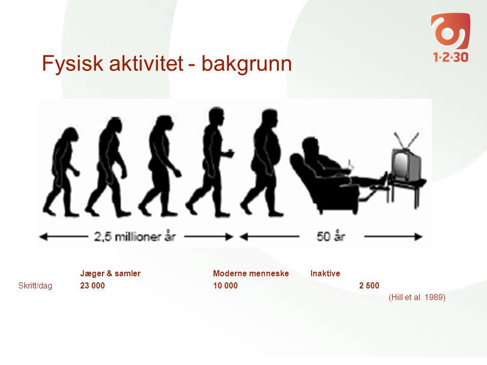 Fysisk aktivitet - bakgrunn Jæger & samlerModerne menneskeInaktive Skritt/dag23 00010 0002 500 (Hill et al. 1989)